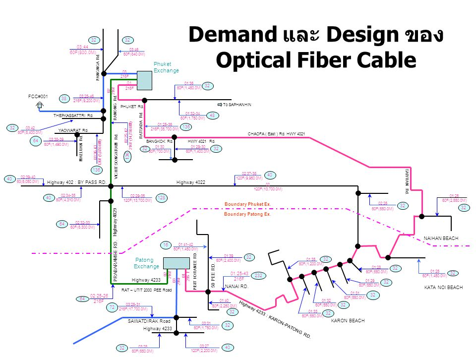 Demand และ Design ของ Optical Fiber Cable