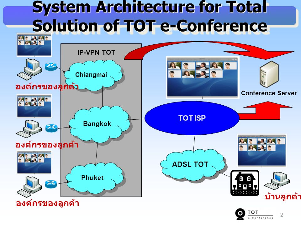 System Architecture for Total Solution of TOT e-Conference