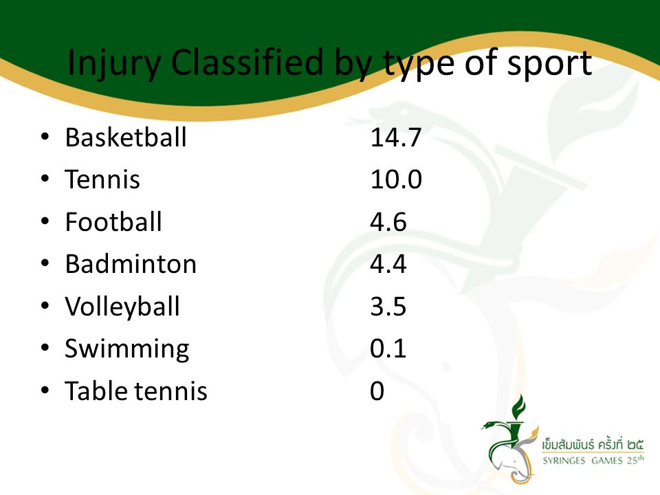 Injury Classified by type of sport