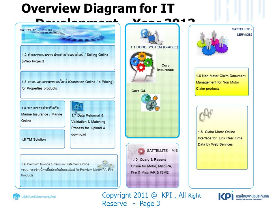 Overview Diagram for IT Development – Year 2013