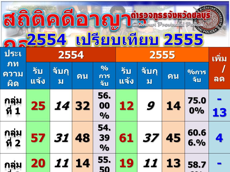 สถิติคดีอาญา 5 กลุ่ม 2554 เปรียบเทียบ 2555 713 25 14 32 12 9 -13 57 31