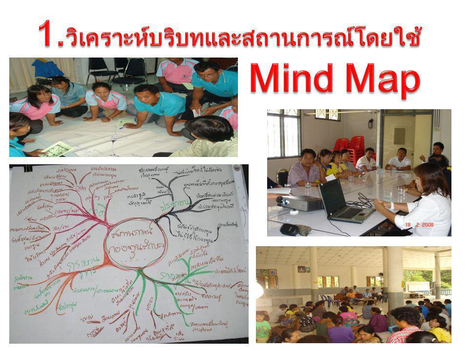 1.วิเคราะห์บริบทและสถานการณ์โดยใช้ Mind Map