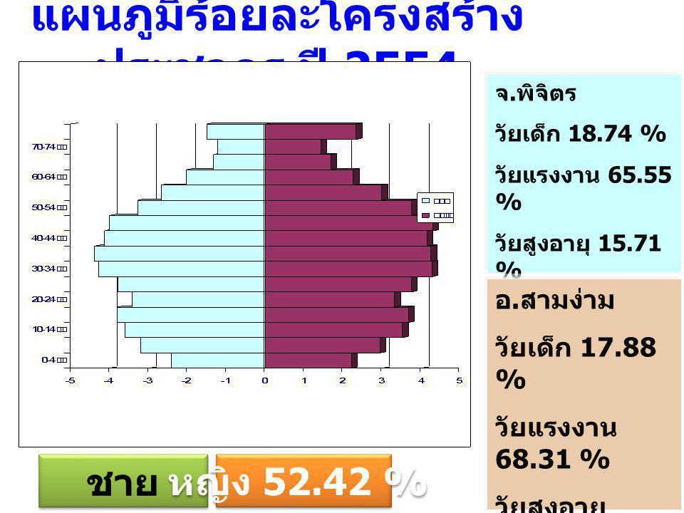 แผนภูมิร้อยละโครงสร้างประชากร ปี 2554