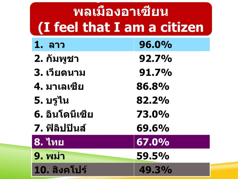 ผม/ฉันรู้สึกว่าตนเองเป็นพลเมืองอาเซียน (I feel that I am a citizen of ASEAN)