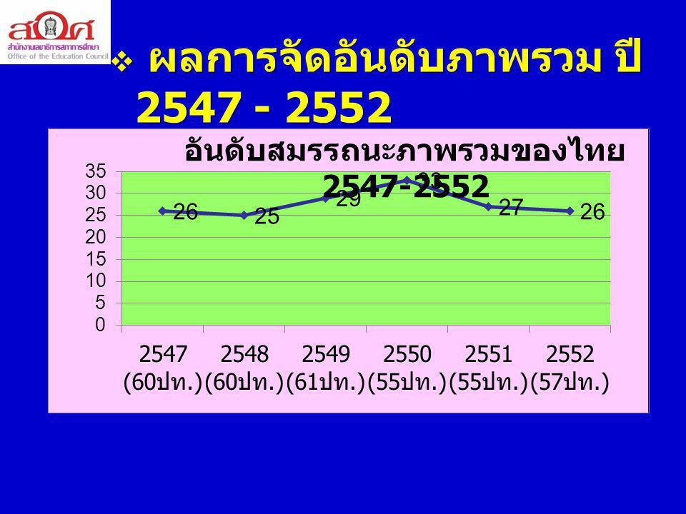 ผลการจัดอันดับภาพรวม ปี 2547 - 2552