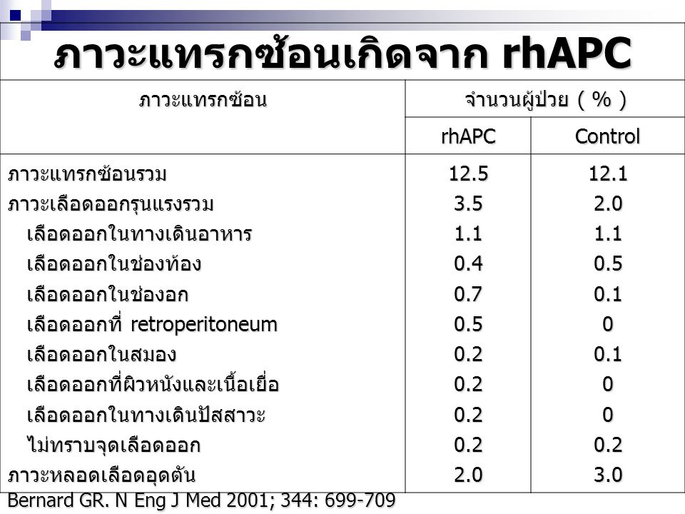 ภาวะแทรกซ้อนเกิดจาก rhAPC