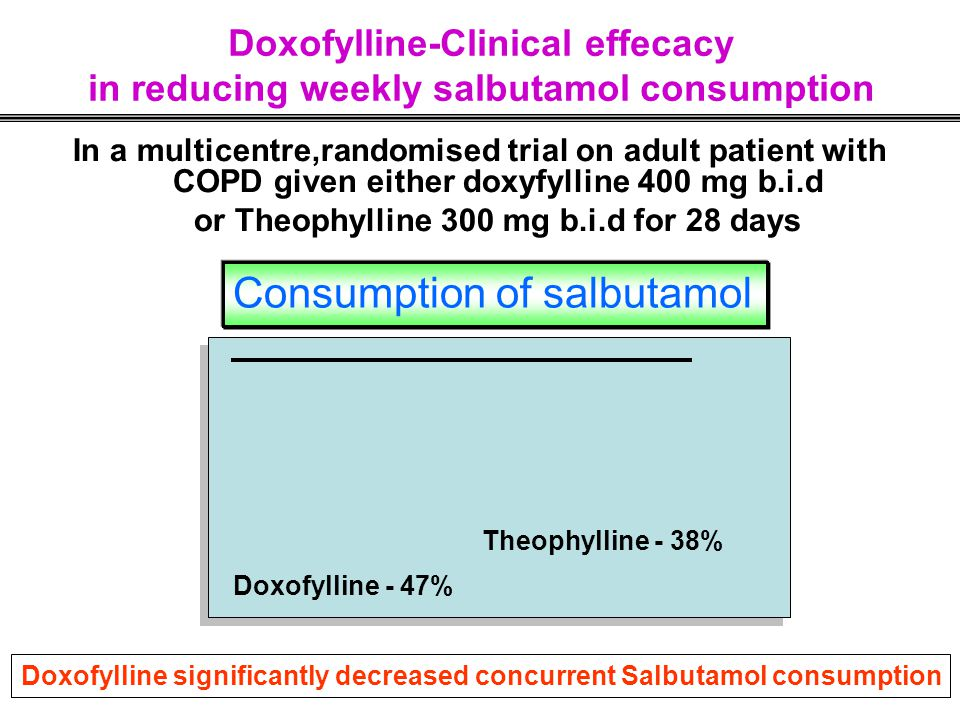 or Theophylline 300 mg b.i.d for 28 days