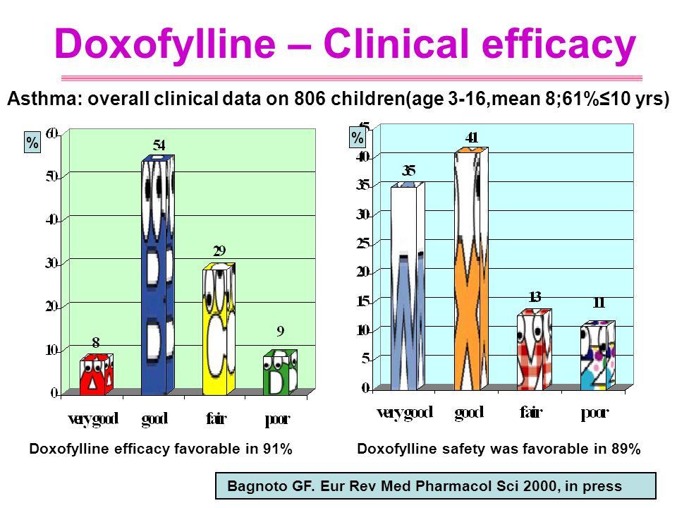 Doxofylline – Clinical efficacy