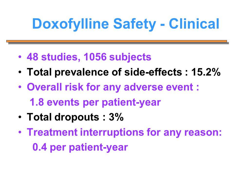 Doxofylline Safety - Clinical