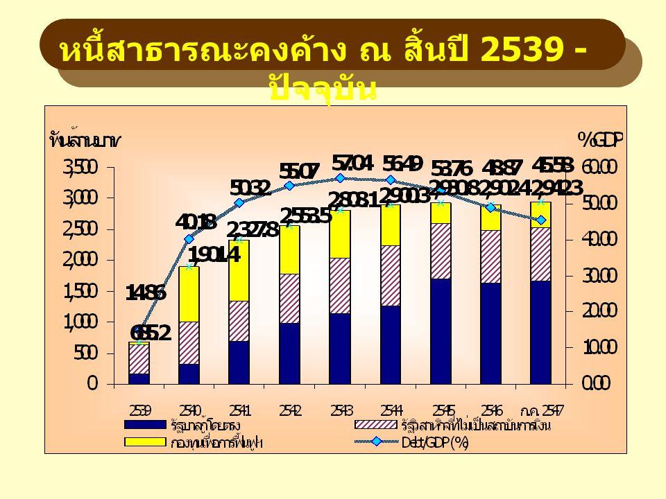 หนี้สาธารณะคงค้าง ณ สิ้นปี 2539 - ปัจจุบัน