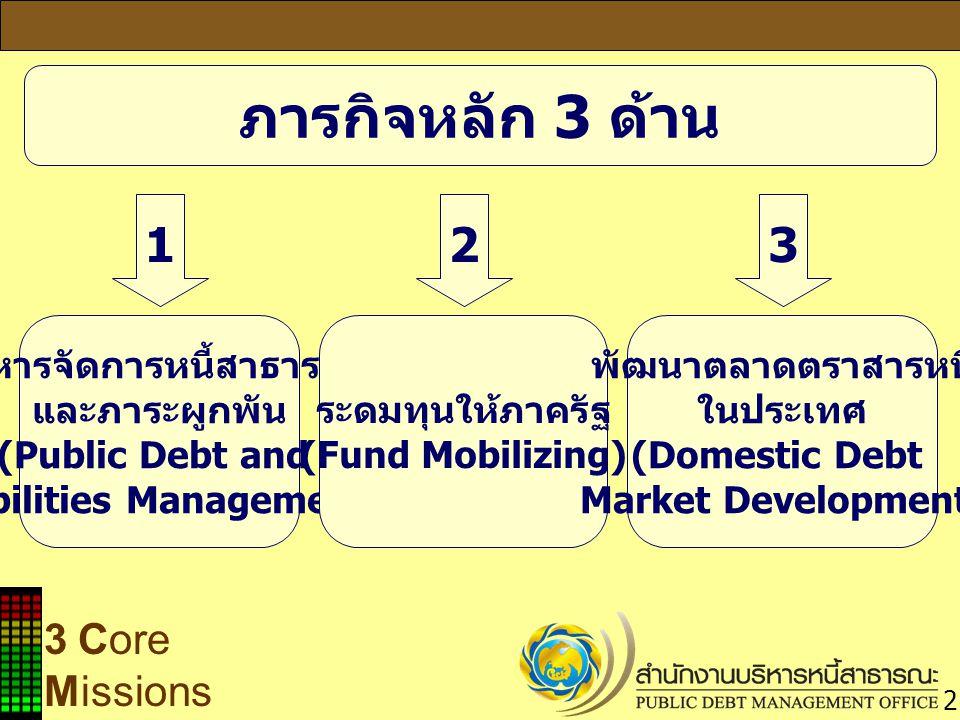 บริหารจัดการหนี้สาธารณะ Liabilities Management)