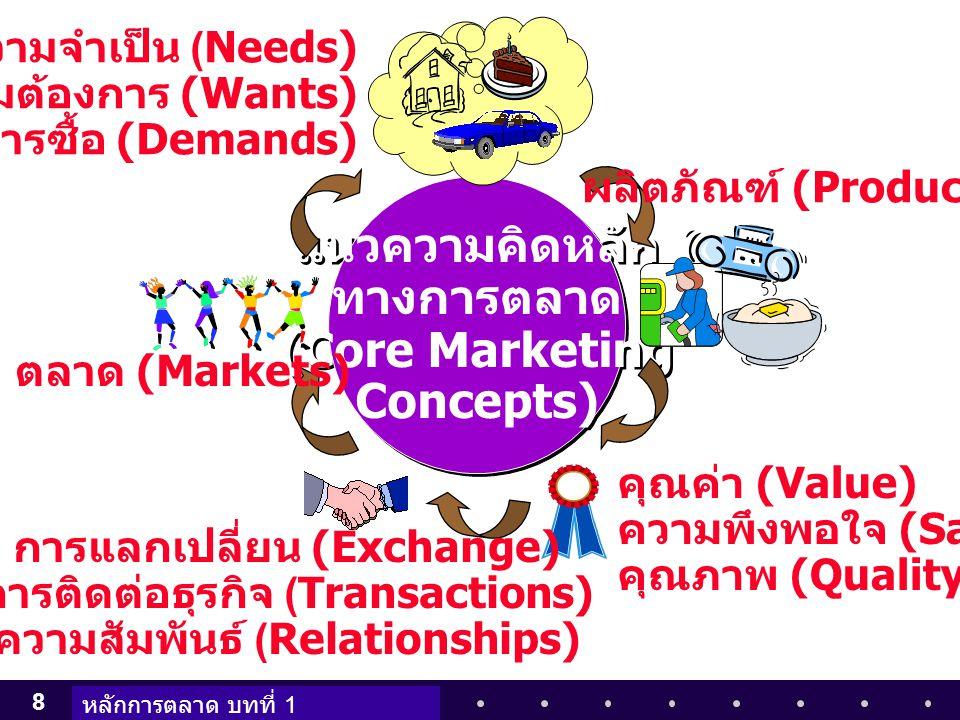 แนวความคิดหลัก ทางการตลาด (Core Marketing Concepts)