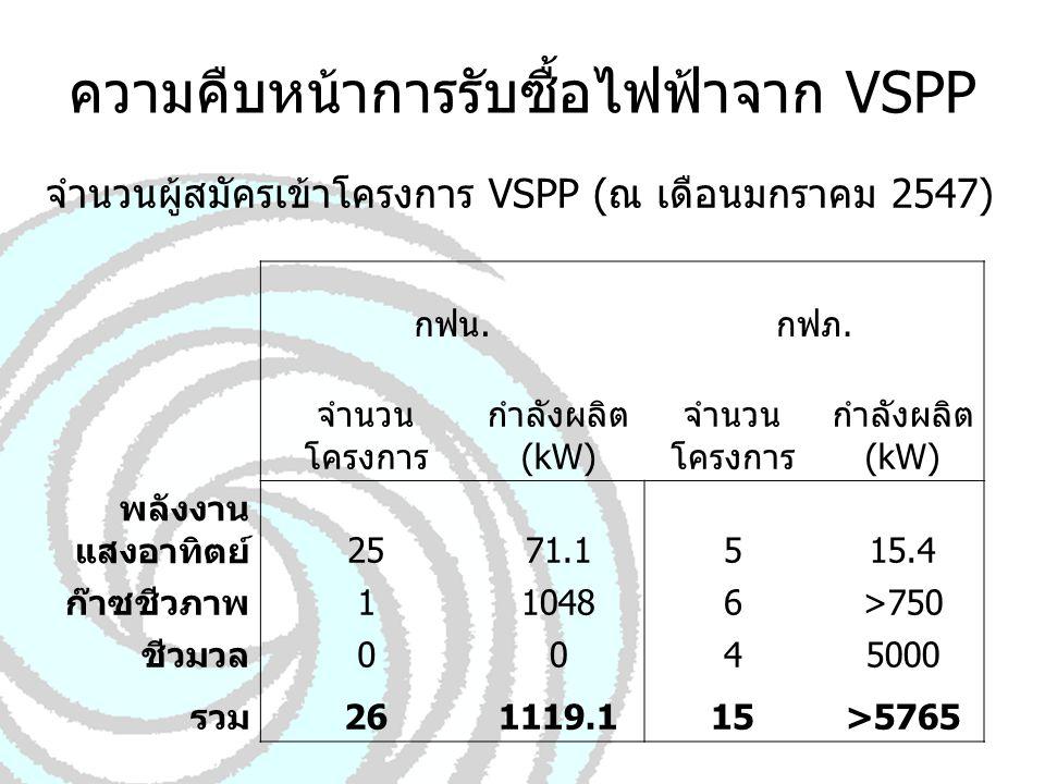 ความคืบหน้าการรับซื้อไฟฟ้าจาก VSPP
