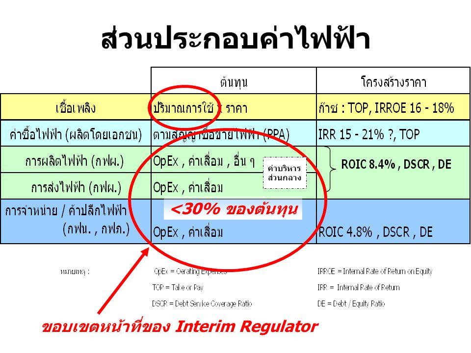 ส่วนประกอบค่าไฟฟ้า <30% ของต้นทุน