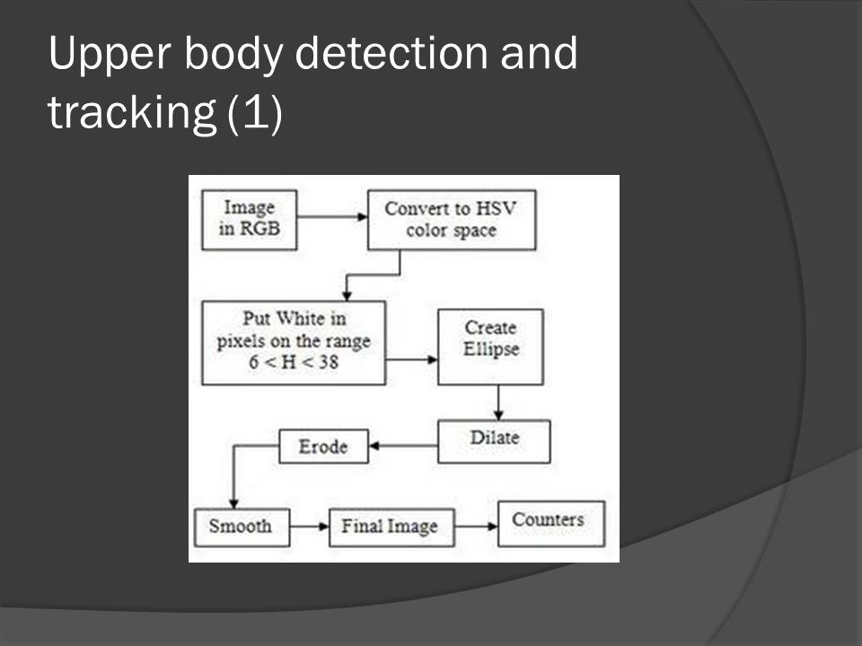 Upper body detection and tracking (1)