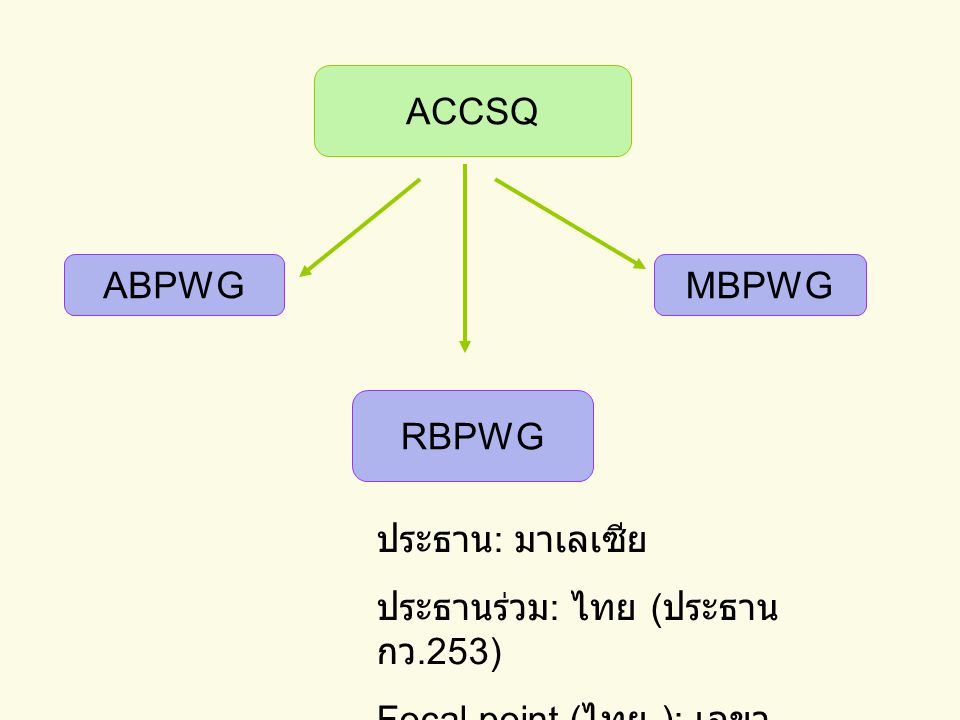 ACCSQ ABPWG. MBPWG. RBPWG. ประธาน: มาเลเซีย.