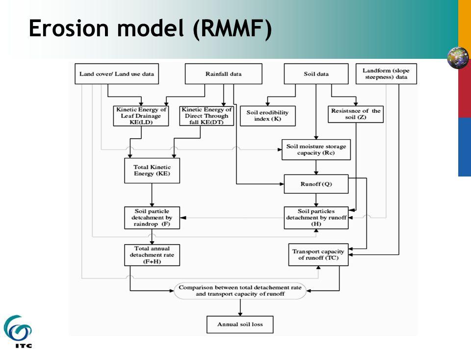 Erosion model (RMMF)