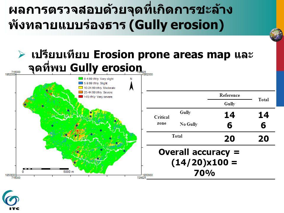 ผลการตรวจสอบด้วยจุดที่เกิดการชะล้างพังทลายแบบร่องธาร (Gully erosion)