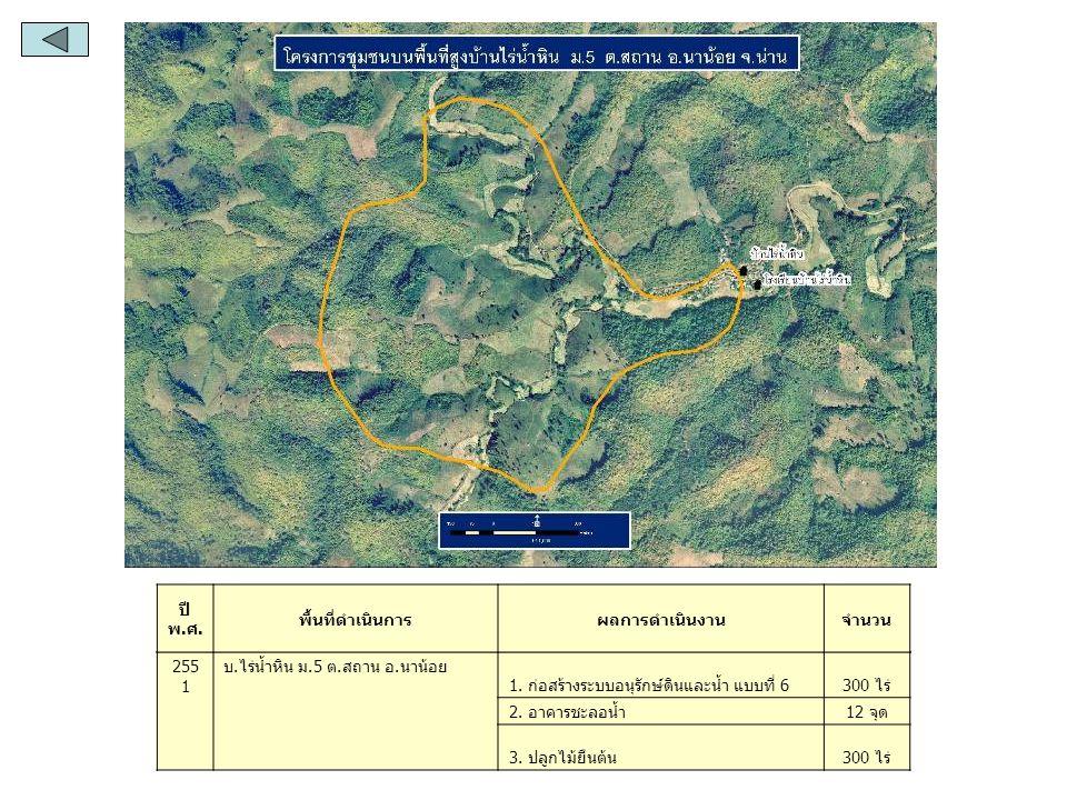 ปี พ.ศ. พื้นที่ดำเนินการ. ผลการดำเนินงาน. จำนวน. 2551. บ.ไร่น้ำหิน ม.5 ต.สถาน อ.นาน้อย. 1. ก่อสร้างระบบอนุรักษ์ดินและน้ำ แบบที่ 6.