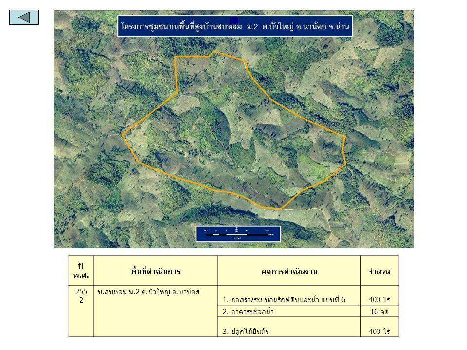ปี พ.ศ. พื้นที่ดำเนินการ. ผลการดำเนินงาน. จำนวน. 2552. บ.สบหลม ม.2 ต.บัวใหญ่ อ.นาน้อย. 1. ก่อสร้างระบบอนุรักษ์ดินและน้ำ แบบที่ 6.