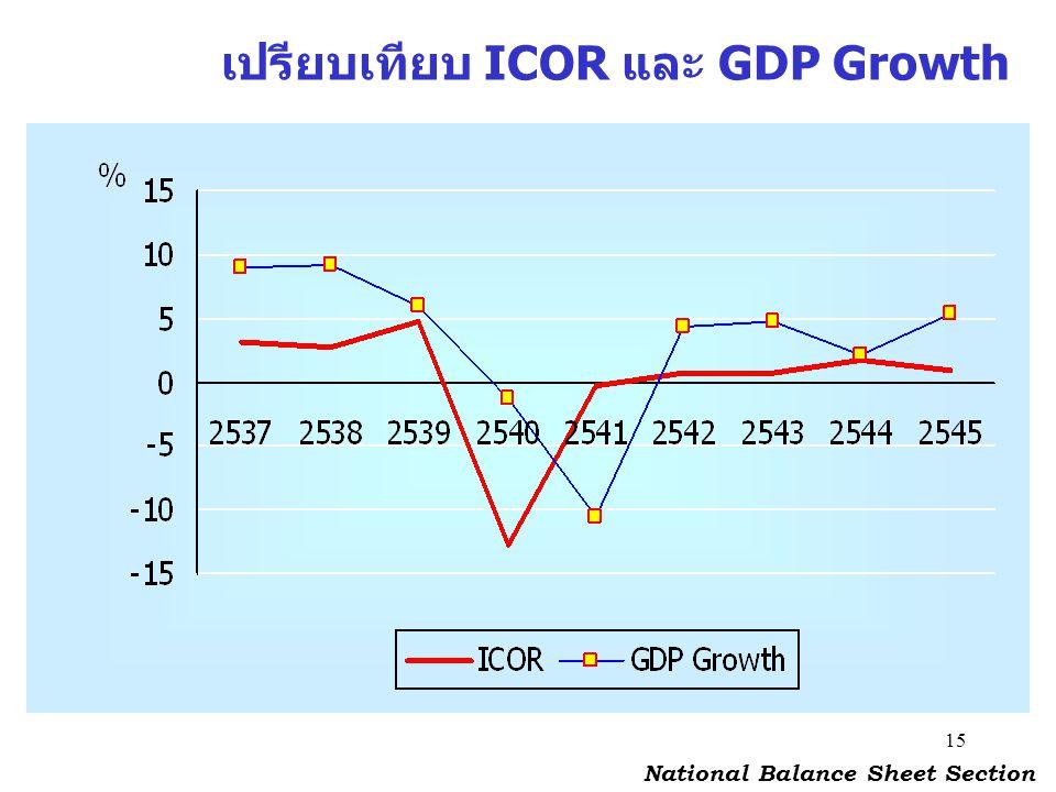 เปรียบเทียบ ICOR และ GDP Growth