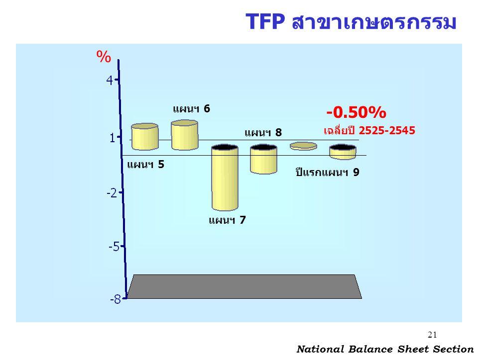 TFP สาขาเกษตรกรรม % -0.50% แผนฯ 6 เฉลี่ยปี 2525-2545 แผนฯ 8 แผนฯ 5