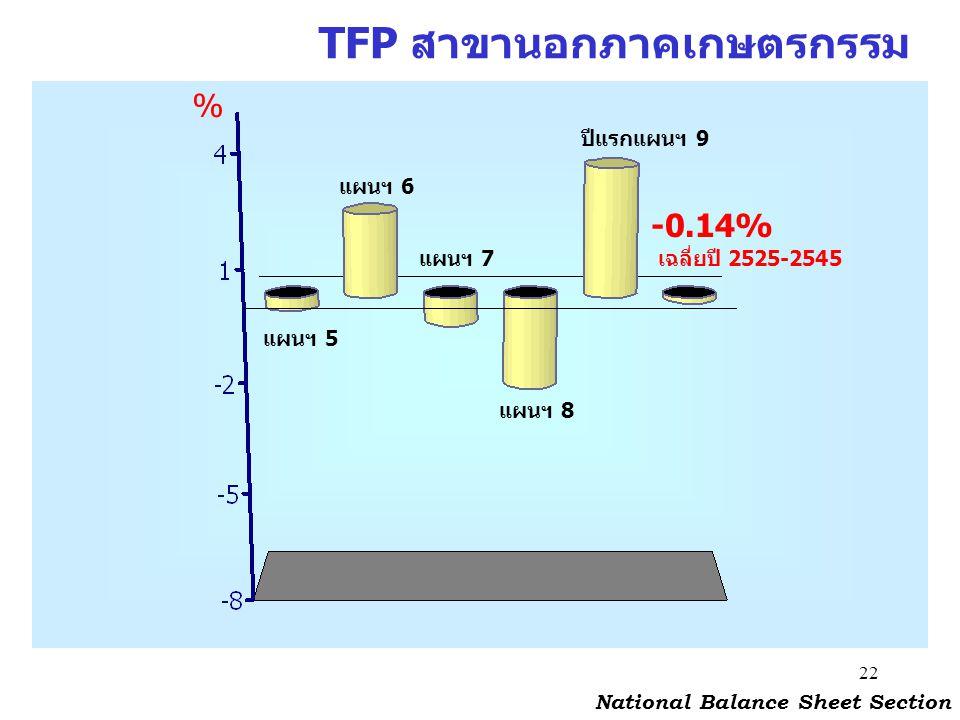 TFP สาขานอกภาคเกษตรกรรม