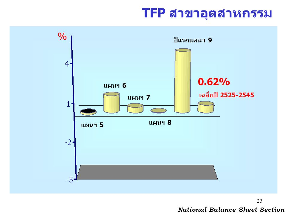 TFP สาขาอุตสาหกรรม % 0.62% ปีแรกแผนฯ 9 แผนฯ 6 เฉลี่ยปี 2525-2545