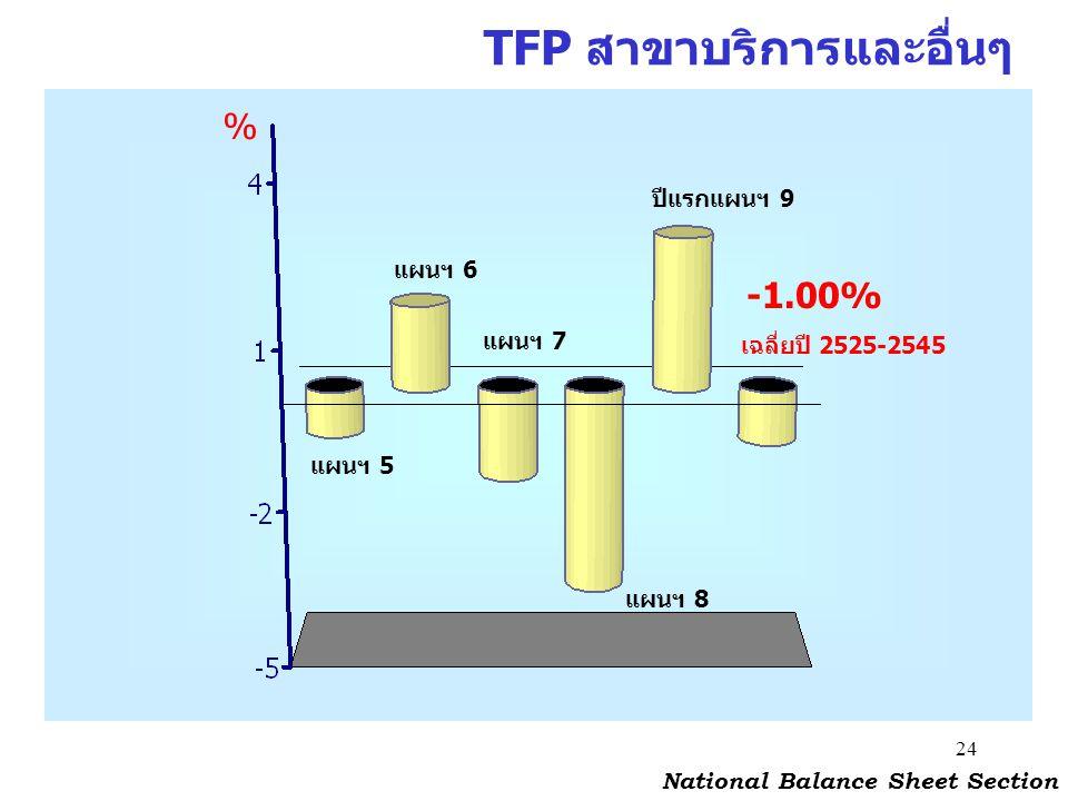 TFP สาขาบริการและอื่นๆ