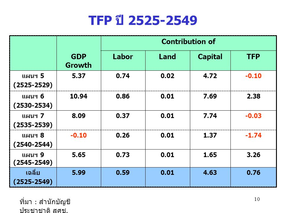 TFP ปี 2525-2549 Contribution of GDP Growth Labor Land Capital TFP