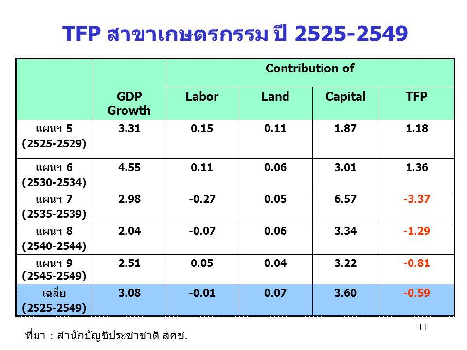 TFP สาขาเกษตรกรรม ปี 2525-2549 Contribution of GDP Growth Labor Land