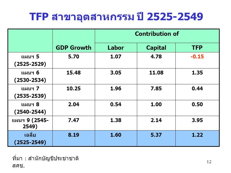 TFP สาขาอุตสาหกรรม ปี 2525-2549