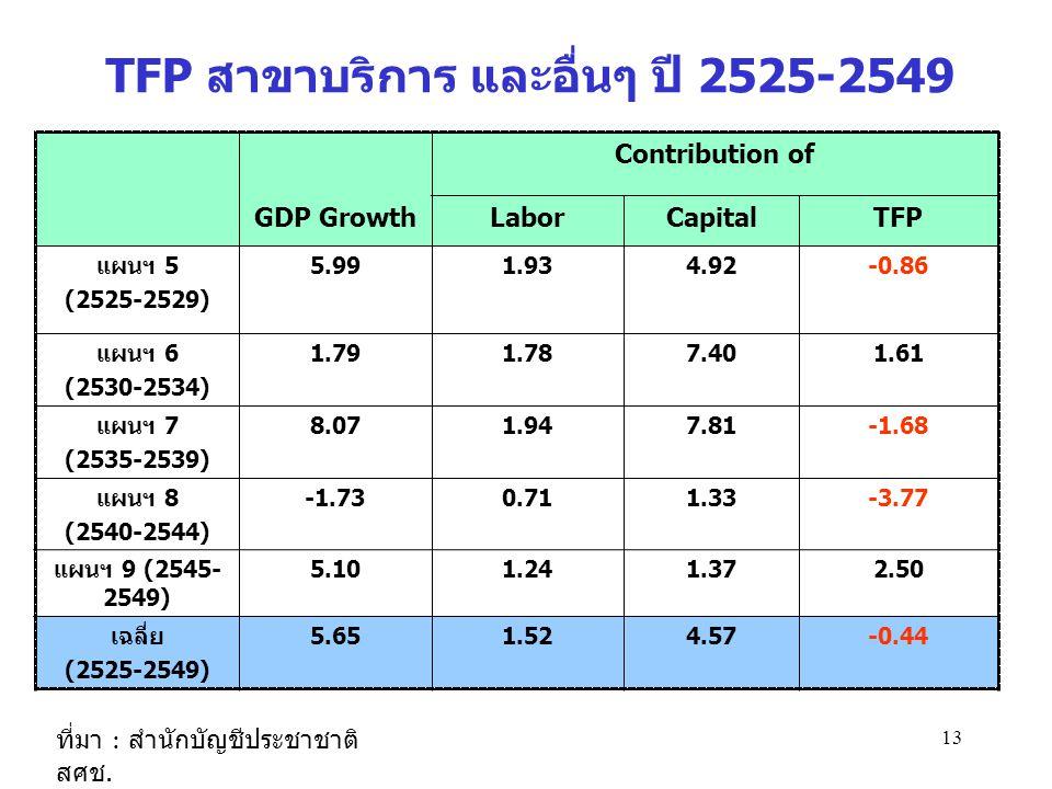 TFP สาขาบริการ และอื่นๆ ปี 2525-2549