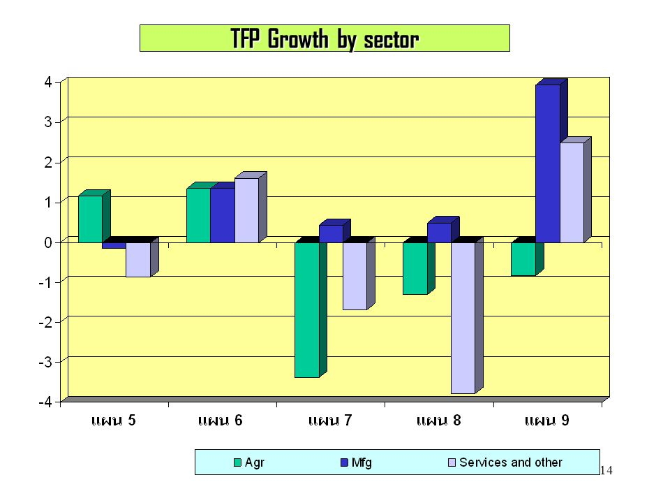 TFP Growth by sector