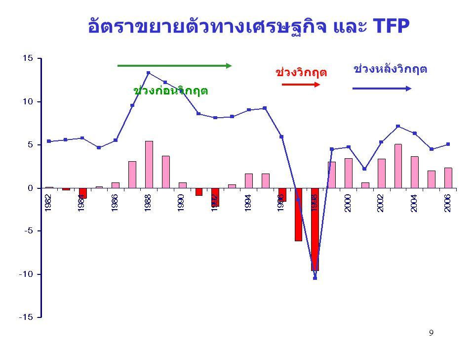 อัตราขยายตัวทางเศรษฐกิจ และ TFP