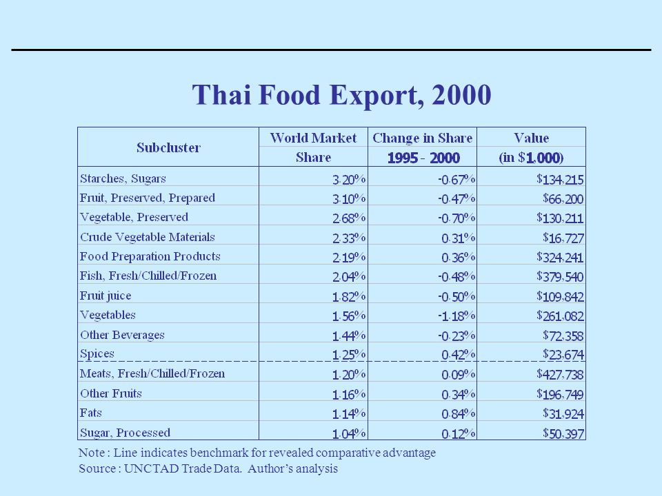 Thai Food Export, 2000 Note : Line indicates benchmark for revealed comparative advantage.