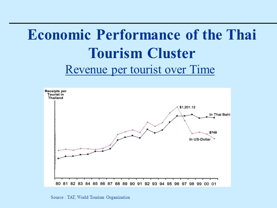 Economic Performance of the Thai Tourism Cluster