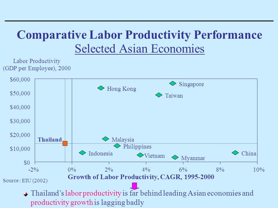 Comparative Labor Productivity Performance Selected Asian Economies