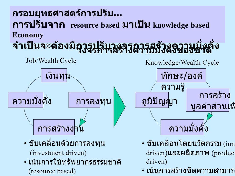 การปรับจาก resource based มาเป็น knowledge based Economy