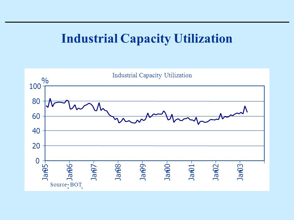 Industrial Capacity Utilization