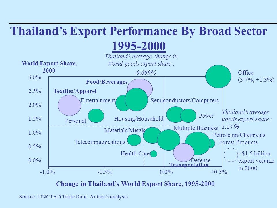 Thailand's Export Performance By Broad Sector