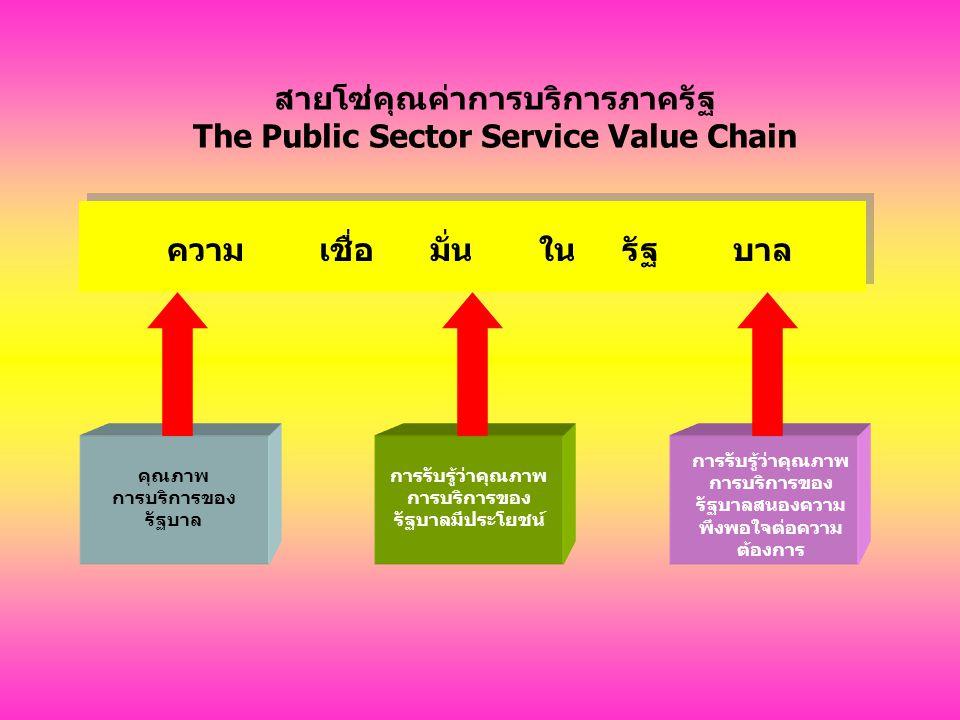 สายโซ่คุณค่าการบริการภาครัฐ The Public Sector Service Value Chain