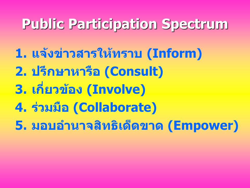 Public Participation Spectrum