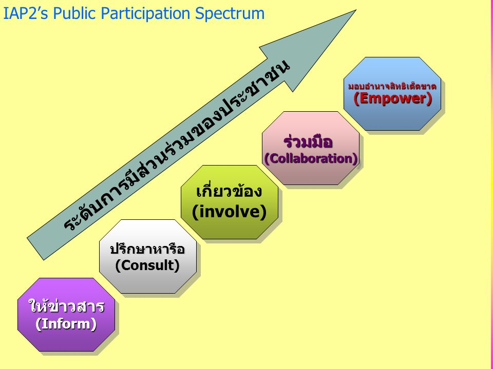 มอบอำนาจสิทธิเด็ดขาด ระดับการมีส่วนร่วมของประชาชน