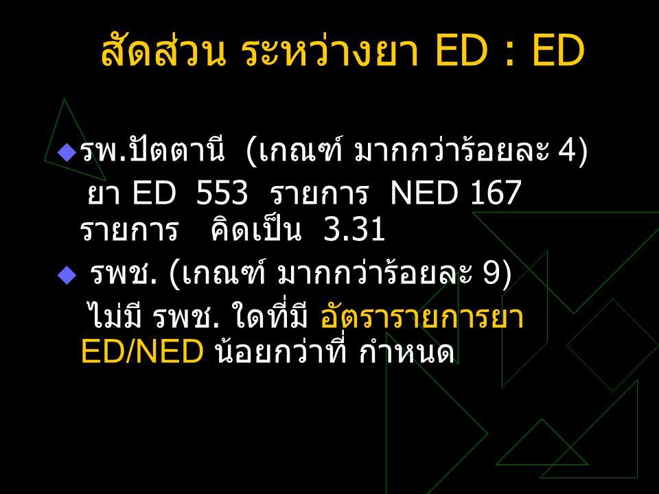 สัดส่วน ระหว่างยา ED : ED
