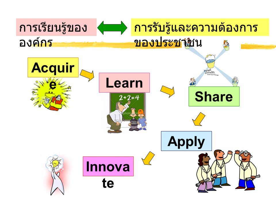 Acquire Learn Share Apply Innovate