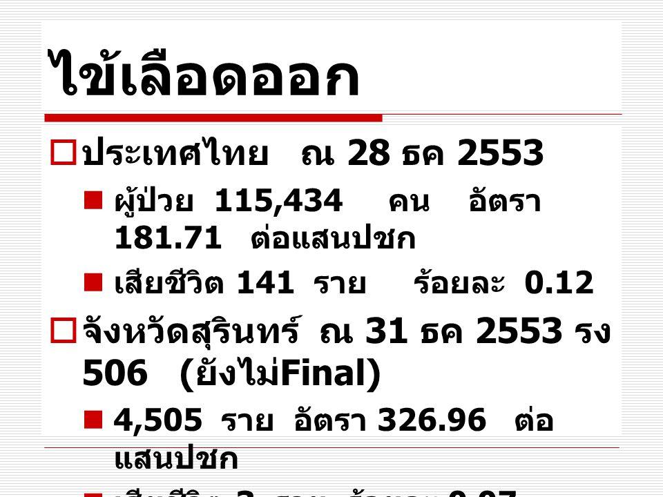ไข้เลือดออก ประเทศไทย ณ 28 ธค 2553