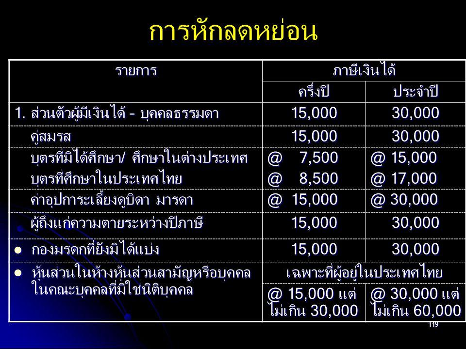 เฉพาะที่ผู้อยู่ในประเทศไทย