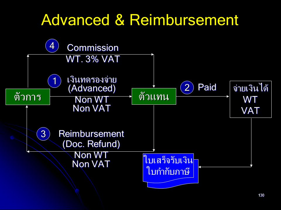 Advanced & Reimbursement
