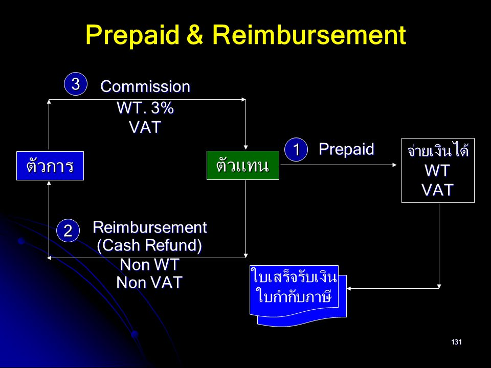 Prepaid & Reimbursement